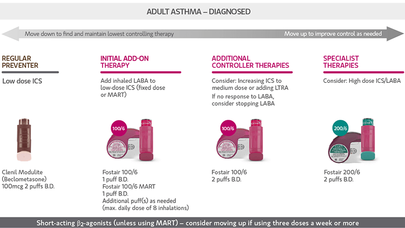 Flexibility with Fostair for your adult asthma patients